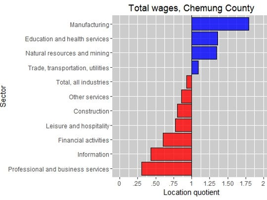 Industries in which private-sector wages have a location quotient above 1, the national rate, are shown in blue. Source: Bureau of Labor Statistics.
