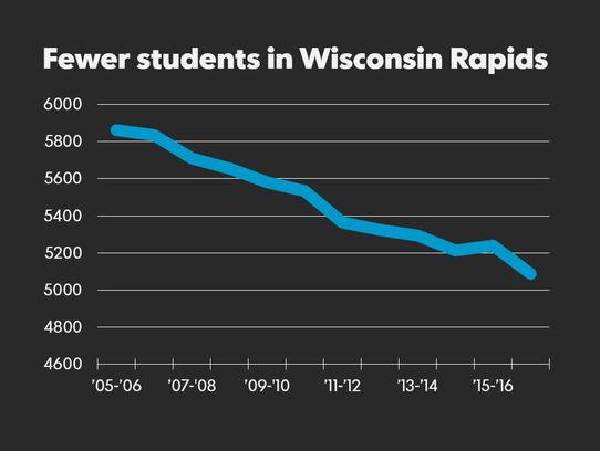 Student enrollment in the Wisconsin Rapids Public School
