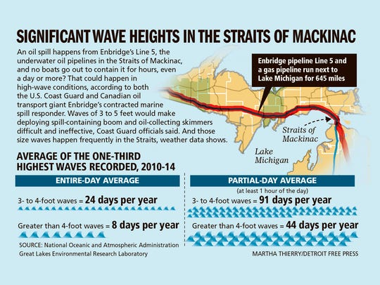 Significant wave heights in the Straits of Mackinac.