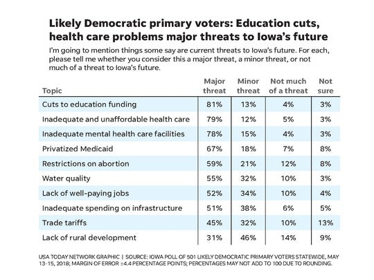 Eighty-one percent of likely Iowa Democratic primary voters believe the lack of education funding is a major threat to Iowa's future, a higher percentage than for any other issue, including inadequate and unaffordable health care (79%) and inadequate mental health care facilities (78%).