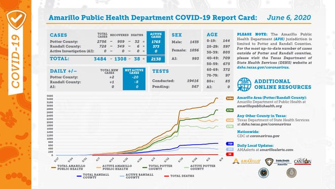 Saturday's COVID-19 report card from the city of Amarillo's public health department.