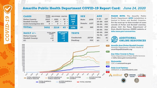 Wednesday's COVID-19 report card, released by the city of Amarillo's public health department