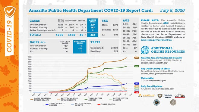 Wednesday's COVID-19 report card, released by the city of Amarillo's public health department.