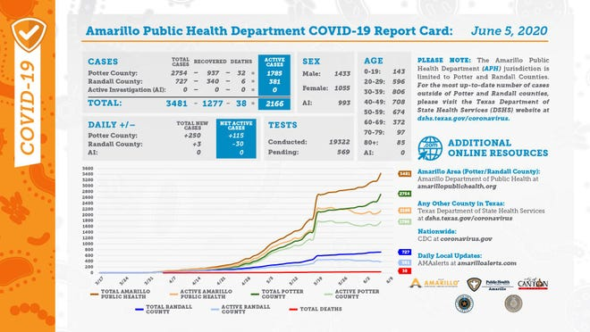City of Amarillo's public health department COVID-19 report card for Friday.