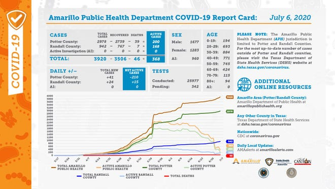 City of Amarillo public health department's COVID-19 report card for July 6.