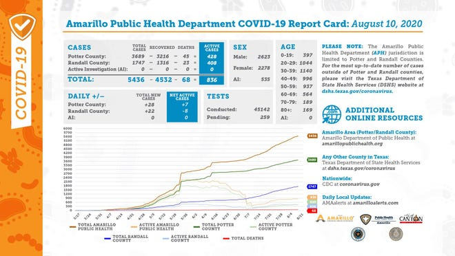 Monday's COVID-19 report card from the city of Amarillo's public health department.
