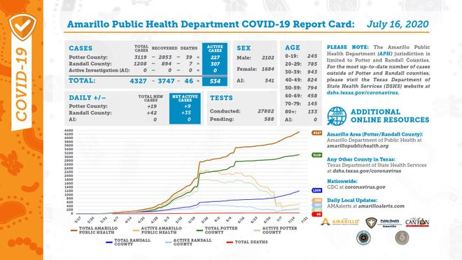 Thursday's COVID-19 report card, released and distributed by the city of Amarillo's public health department.