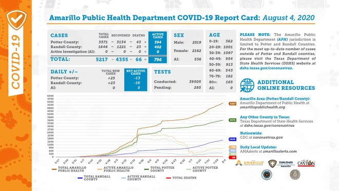 Tuesday's COVID-19 report card, released by the city of Amarillo's public health department.