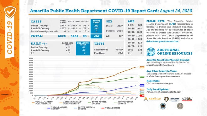 Monday's COVID-19 report card, distributed by the city of Amarillo's public health department