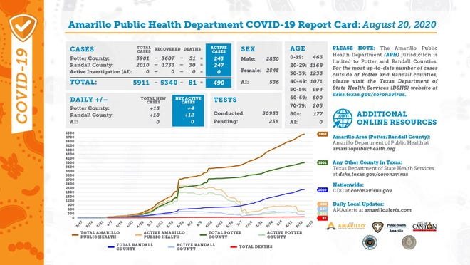 Thursday's COVID-19 report card, distributed by the city of Amarillo's public health department.