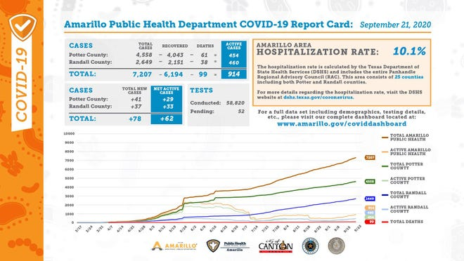 City's COVID-19 report card for Monday.