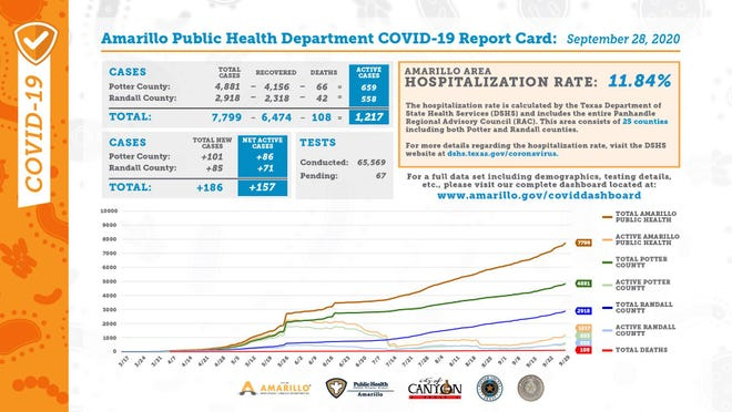 Monday's COVID-19 report card, released each weekday by the city of Amarillo's public health department.