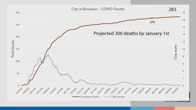 Dr. Richard Herman, Brockton's part-time coronavirus consultant, projects Brockton will reach 300 deaths attributed to complications caused by COVID-19 by Jan. 1, 2021. The 276 number represents the number of residents who had died by Aug. 11, when he presented data to the school committee as it decided to start the year fully remote, and the 283 number is the number of residents who died as of Sept. 8, when he presented updated data. The dotted line graph at the bottom is the seven-day trend of coronavirus deaths in the city.