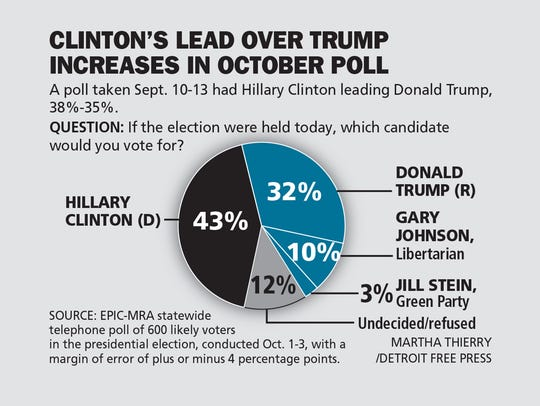 Clinton's lead over Trump increases in October poll