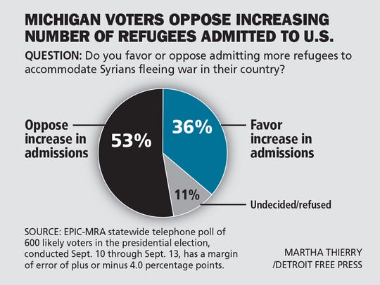 Michigan voters oppose increasing number of refugees
