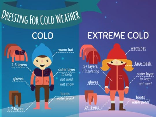 Plan ahead for the return of bitterly cold temperatures and wind chills by this weekend.