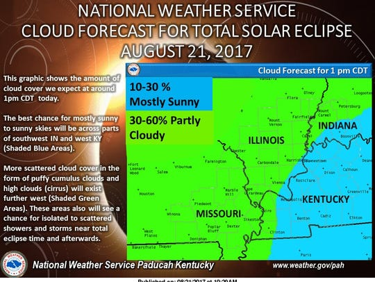 National Weather Service sky coverage forecast.