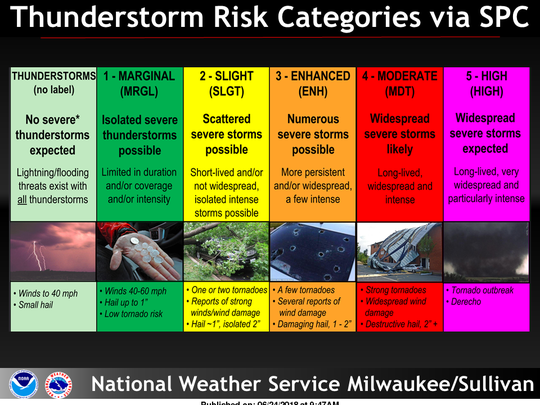 Here are severe thunderstorm risk categories as defined