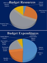 The 2016-17 Wauwatosa School District budget represented