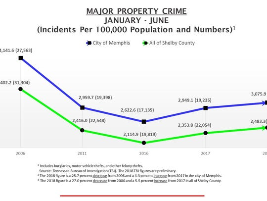 Statistics detailing major property crime in Memphis