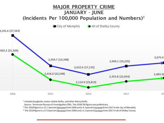 Statistics detailing major property crime in Memphis in the first six months of 2018.