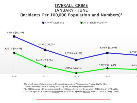 Statistics detailing overall crime in Memphis in the first six months of 2018.