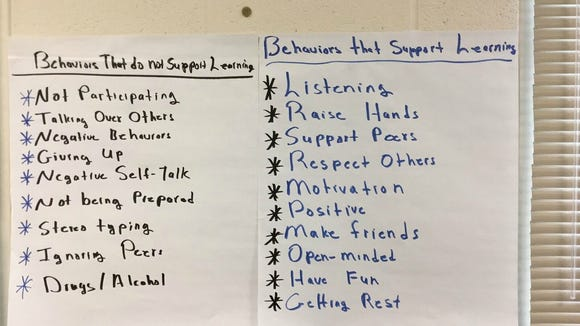Two posters that outline behaviors that support or don't support learning.