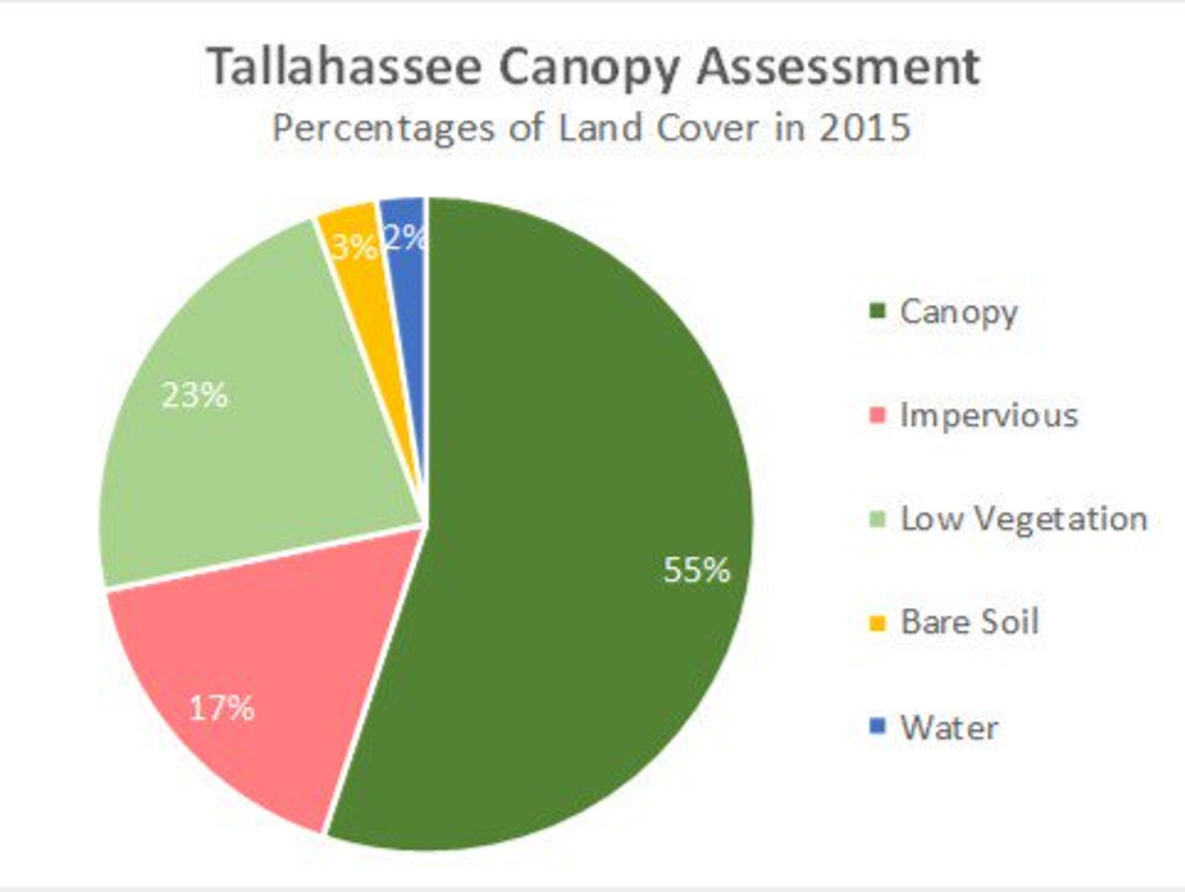 Here is how much of Tallahassee is shadowed by canopy,