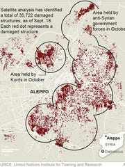 Map details the damage structures across the city of Aleppo, Syria.