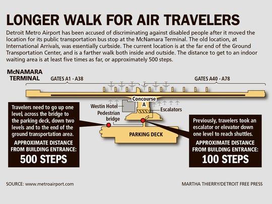 Longer walk for air travelers