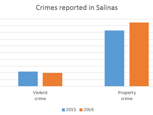SalinasCrime2015v2016.png