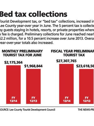 Bed tax collections increased in Lee County year-over-year in June.