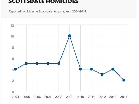 Scottsdale homicides, 2004 - 2014.
