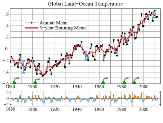 Global surface temperatures since 1880