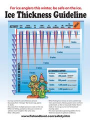A guide to ice thickness.
