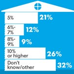 Renting a hone vs. buying one. What mortgage rate would you consider it?