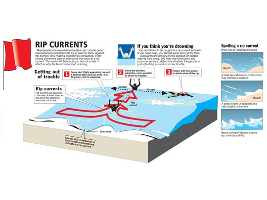 Be careful around rip currents.