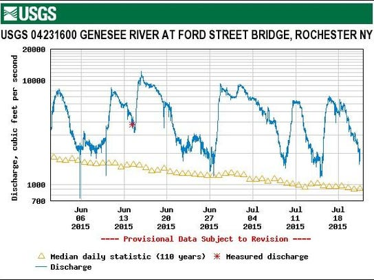 USGS Genesee at Ford St Bridge, discharge