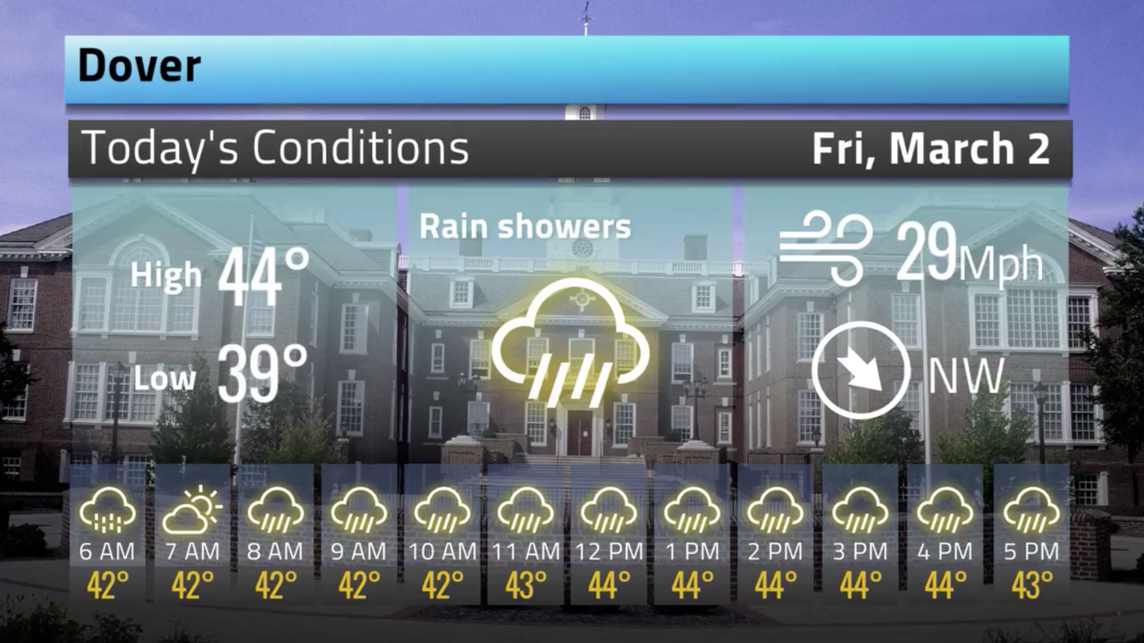 Your Delaware weather forecast for March 2