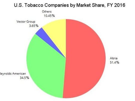 Graph showing U.S. market share of cigarette companies