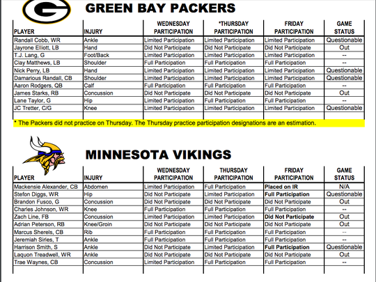 Packers-Vikings injury report