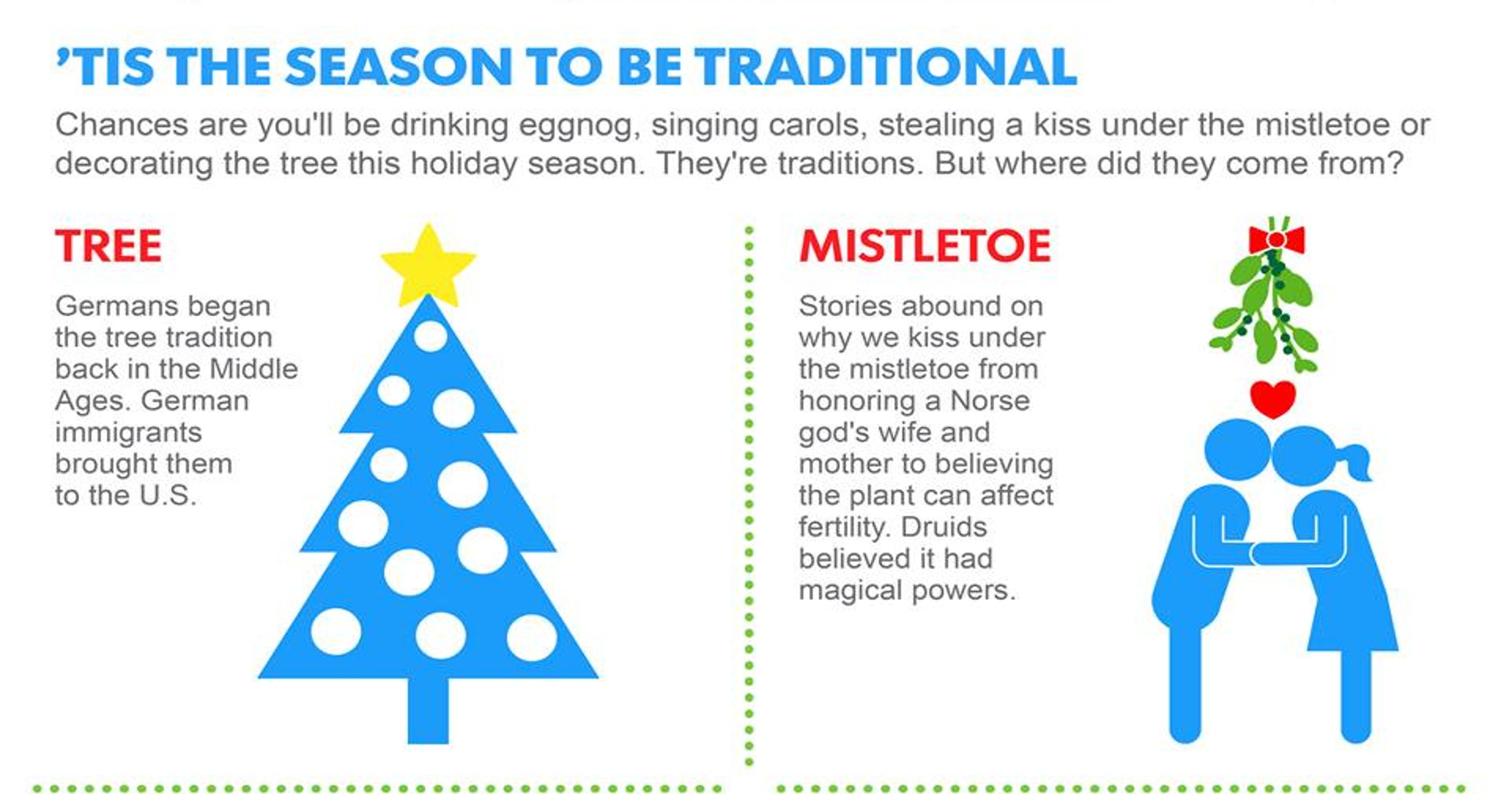 Mistletoe and egg nog? Christmas traditions explained