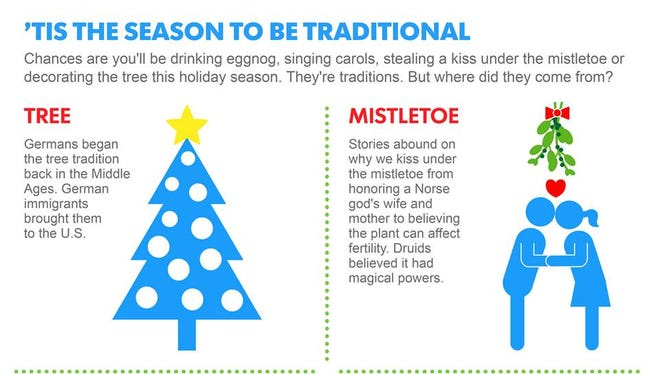 Where do Christmas traditions come from?
