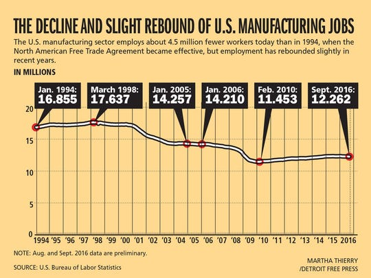 U.S. manufacturing jobs: 1994 to 2016 according to