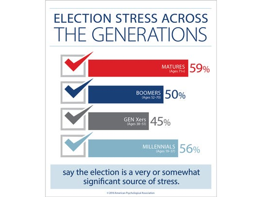 Election Stress by generation