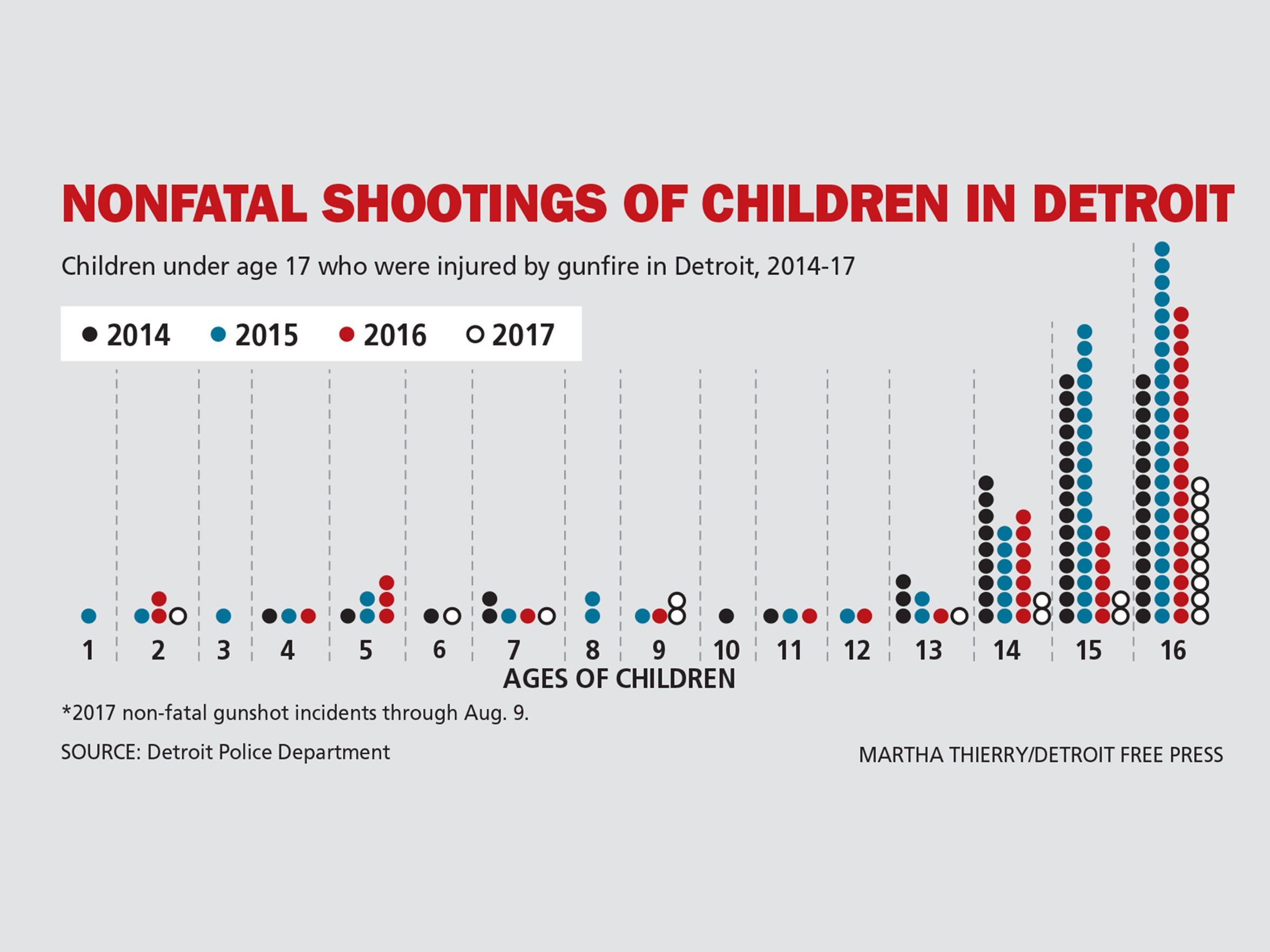 Nonfatal shootings of children in Detroit.