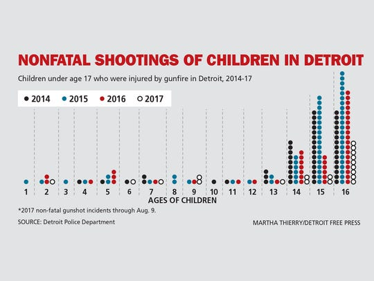 Nonfatal shootings of children in Detroit.