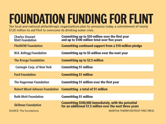 Ten organizations plan to announce a commitment of nearly $125 million to aid Flint to overcome its drinking water crisis.
