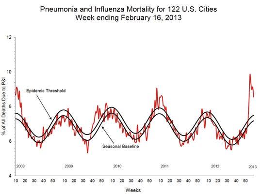 Child flu death rates
