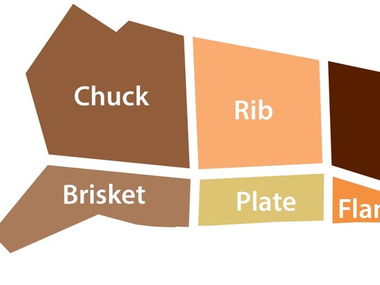 New beef cuts
